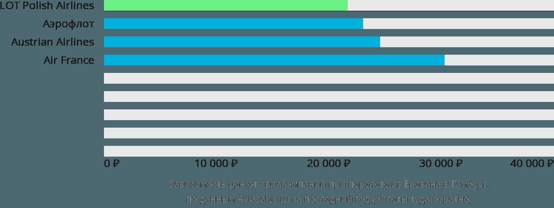 Динамика цен в зависимости от авиакомпании, совершающей перелет из Еревана в Гамбург