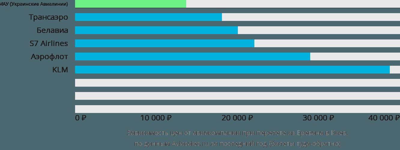 Динамика цен в зависимости от авиакомпании, совершающей перелет из Еревана в Киев