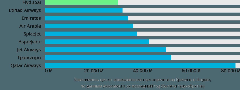 Динамика цен в зависимости от авиакомпании, совершающей перелет из Еревана в Индию