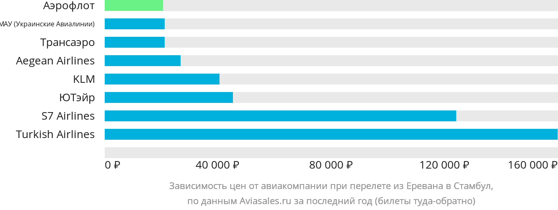Динамика цен в зависимости от авиакомпании, совершающей перелет из Еревана в Стамбул