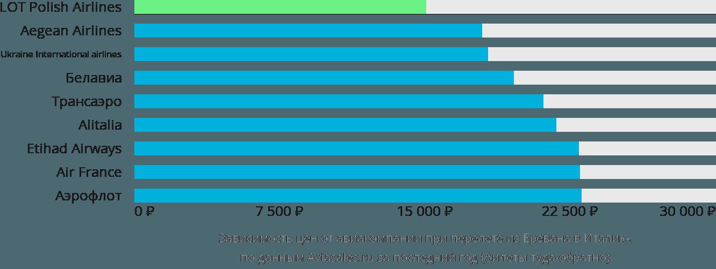 Динамика цен в зависимости от авиакомпании, совершающей перелет из Еревана в Италию