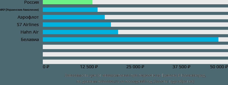 Динамика цен в зависимости от авиакомпании, совершающей перелет из Еревана в Калининград