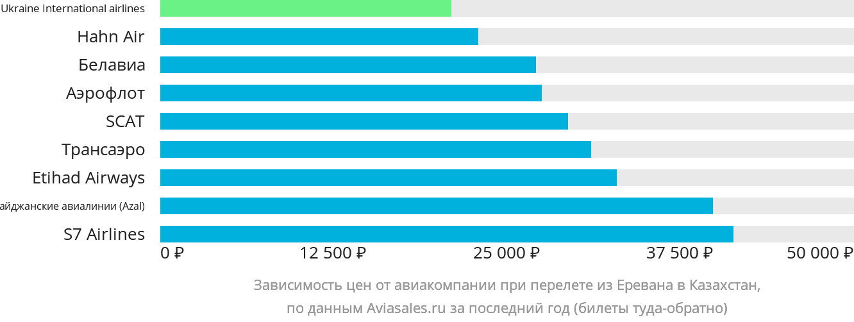 Динамика цен в зависимости от авиакомпании, совершающей перелёт из Еревана в Казахстан