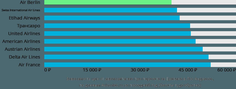 Динамика цен в зависимости от авиакомпании, совершающей перелет из Еревана в Лос-Анджелес