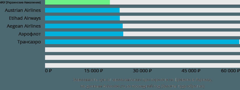 Динамика цен в зависимости от авиакомпании, совершающей перелет из Еревана в Ларнаку