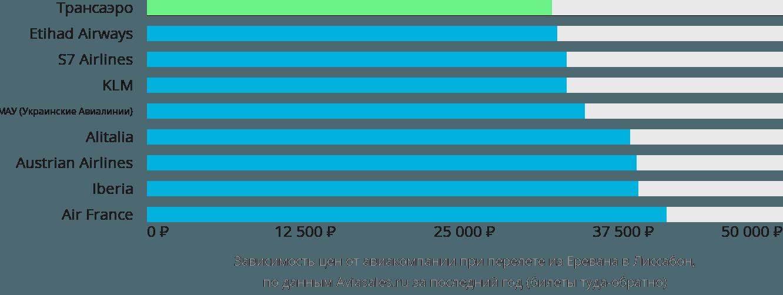 Динамика цен в зависимости от авиакомпании, совершающей перелет из Еревана в Лиссабон