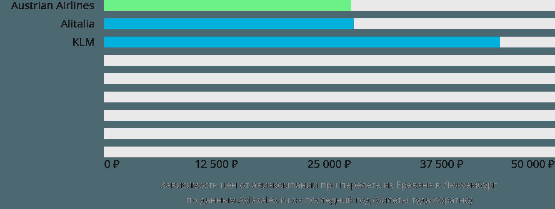 Динамика цен в зависимости от авиакомпании, совершающей перелет из Еревана в Люксембург