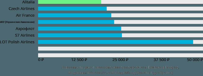 Динамика цен в зависимости от авиакомпании, совершающей перелет из Еревана в Мадрид