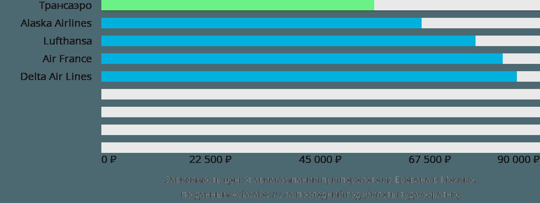 Динамика цен в зависимости от авиакомпании, совершающей перелет из Еревана в Мехико