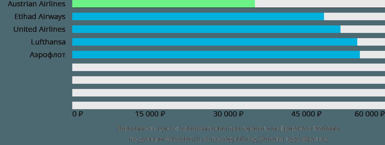 Динамика цен в зависимости от авиакомпании, совершающей перелет из Еревана в Майами