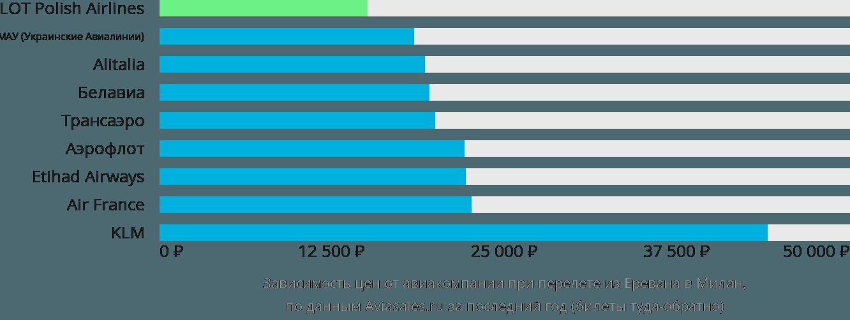 Динамика цен в зависимости от авиакомпании, совершающей перелет из Еревана в Милан