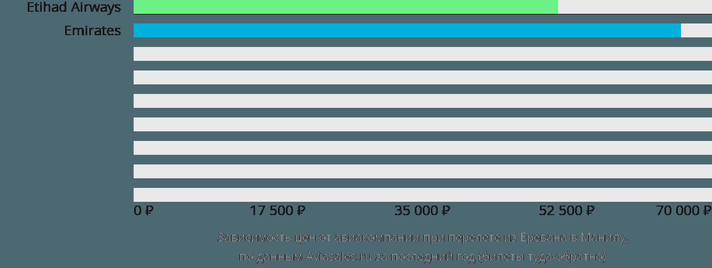 Динамика цен в зависимости от авиакомпании, совершающей перелет из Еревана в Манилу