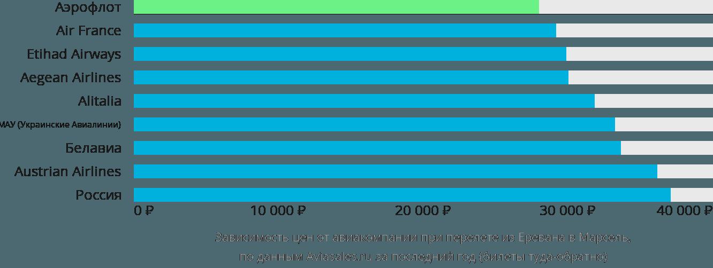 Динамика цен в зависимости от авиакомпании, совершающей перелет из Еревана в Марсель