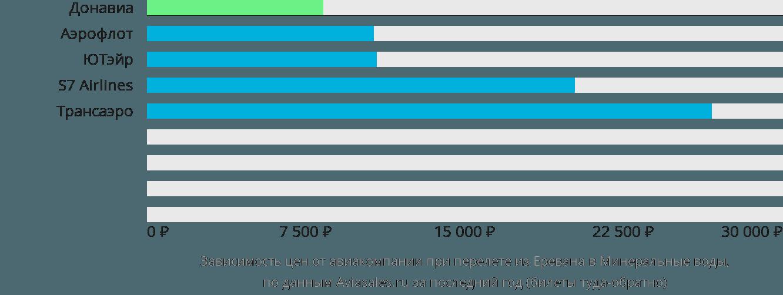 Динамика цен в зависимости от авиакомпании, совершающей перелет из Еревана в Минеральные воды