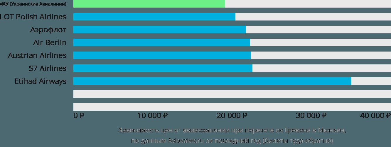 Динамика цен в зависимости от авиакомпании, совершающей перелет из Еревана в Мюнхен