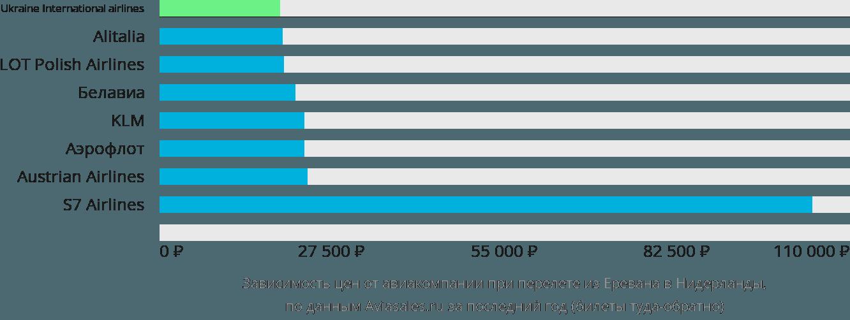 Динамика цен в зависимости от авиакомпании, совершающей перелет из Еревана в Нидерланды