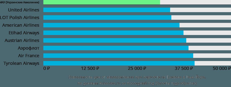 Динамика цен в зависимости от авиакомпании, совершающей перелет из Еревана в Нью-Йорк