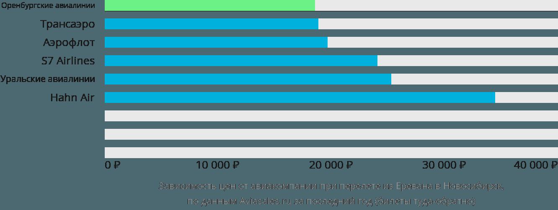 Динамика цен в зависимости от авиакомпании, совершающей перелет из Еревана в Новосибирск