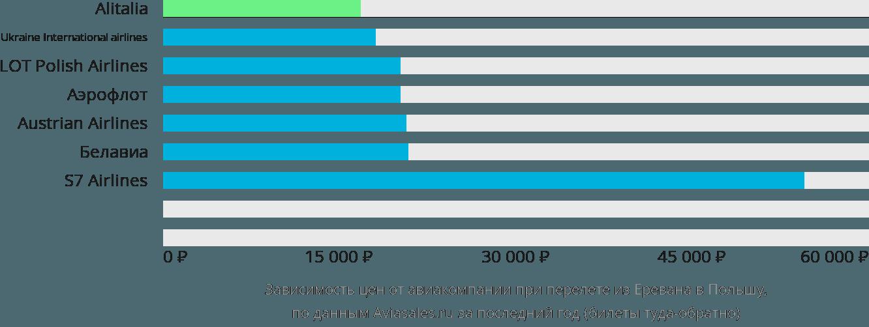 Динамика цен в зависимости от авиакомпании, совершающей перелет из Еревана в Польшу