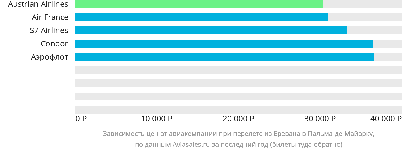 Динамика цен в зависимости от авиакомпании, совершающей перелет из Еревана в Пальма-де-Майорку