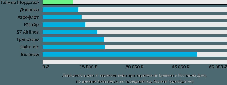 Динамика цен в зависимости от авиакомпании, совершающей перелет из Еревана в Ростов
