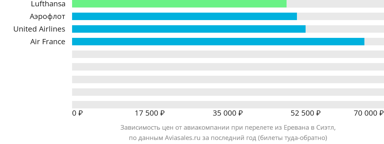 Динамика цен в зависимости от авиакомпании, совершающей перелет из Еревана в Сиэтл