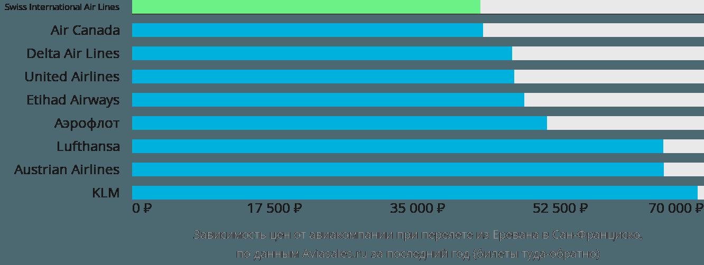 Динамика цен в зависимости от авиакомпании, совершающей перелет из Еревана в Сан-Франциско