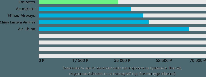 Динамика цен в зависимости от авиакомпании, совершающей перелет из Еревана в Шанхай