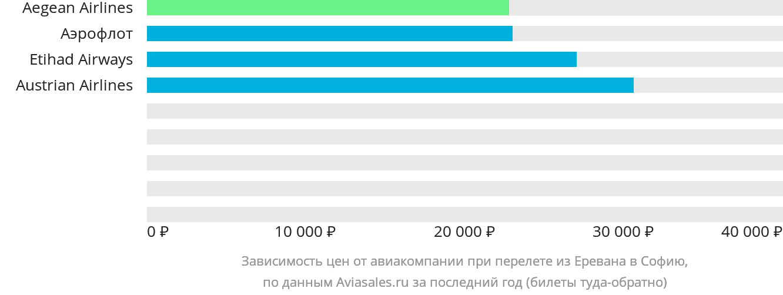Динамика цен в зависимости от авиакомпании, совершающей перелет из Еревана в Софию