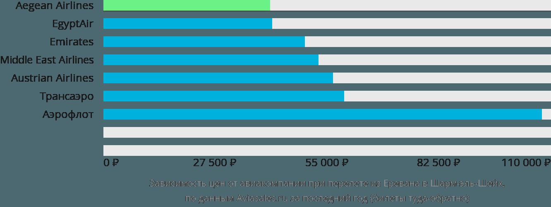 Динамика цен в зависимости от авиакомпании, совершающей перелет из Еревана в Шарм-эль-Шейх