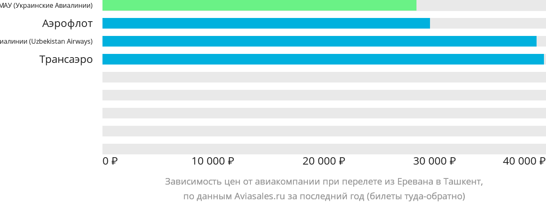 Динамика цен в зависимости от авиакомпании, совершающей перелет из Еревана в Ташкент