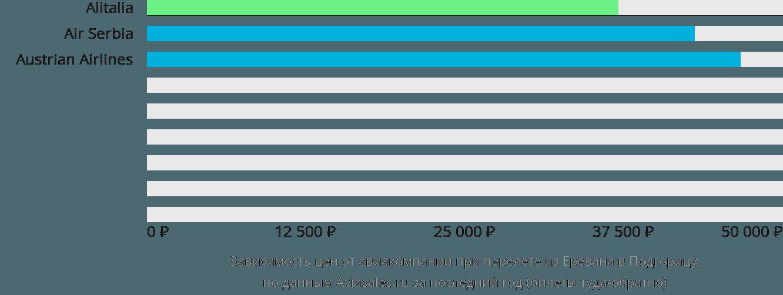 Динамика цен в зависимости от авиакомпании, совершающей перелет из Еревана в Подгорицу