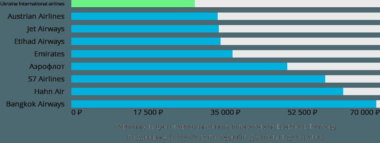 Динамика цен в зависимости от авиакомпании, совершающей перелет из Еревана в Таиланд