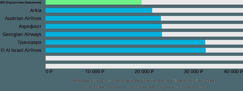 Динамика цен в зависимости от авиакомпании, совершающей перелет из Еревана в Тель-Авив