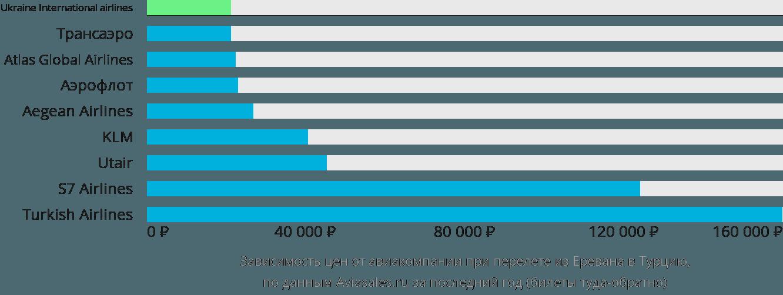 Динамика цен в зависимости от авиакомпании, совершающей перелет из Еревана в Турцию