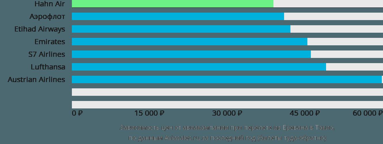 Динамика цен в зависимости от авиакомпании, совершающей перелет из Еревана в Токио