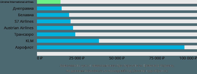 Динамика цен в зависимости от авиакомпании, совершающей перелет из Еревана в Украину