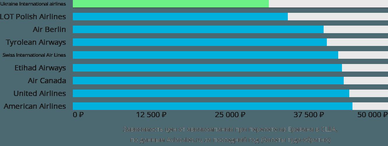 Динамика цен в зависимости от авиакомпании, совершающей перелет из Еревана в США