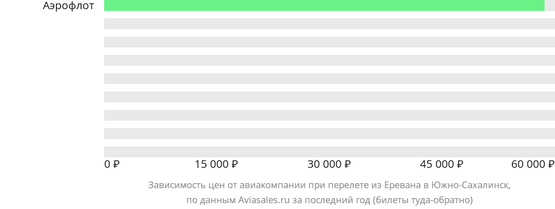 Динамика цен в зависимости от авиакомпании, совершающей перелет из Еревана в Южно-Сахалинск