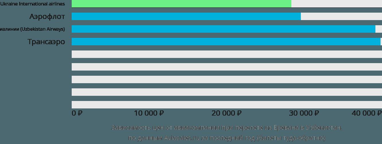 Динамика цен в зависимости от авиакомпании, совершающей перелет из Еревана в Узбекистан