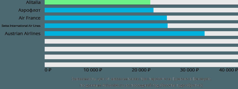 Динамика цен в зависимости от авиакомпании, совершающей перелет из Еревана в Венецию