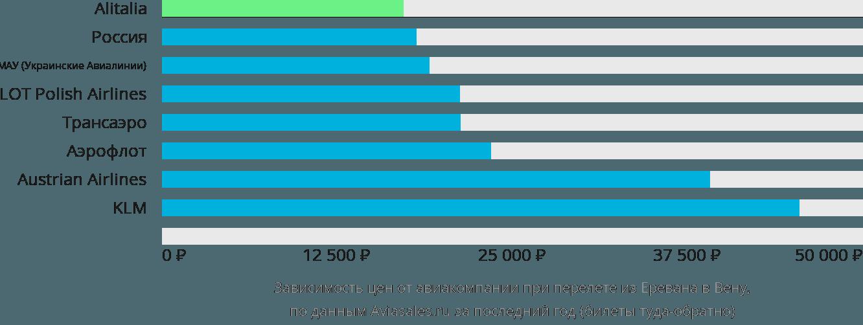 Динамика цен в зависимости от авиакомпании, совершающей перелет из Еревана в Вену