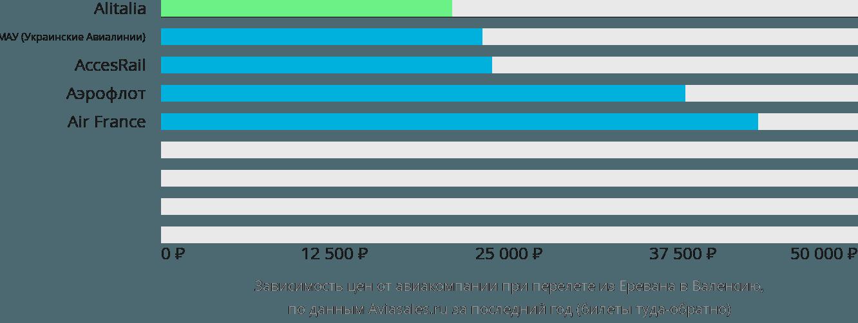 Динамика цен в зависимости от авиакомпании, совершающей перелет из Еревана в Валенсию
