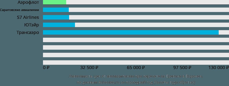 Динамика цен в зависимости от авиакомпании, совершающей перелет из Еревана в Воронеж