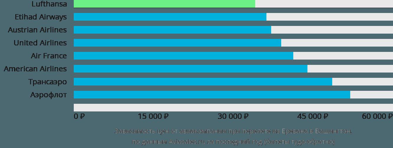 Динамика цен в зависимости от авиакомпании, совершающей перелет из Еревана в Вашингтон