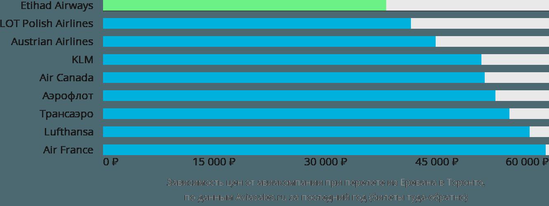 Динамика цен в зависимости от авиакомпании, совершающей перелет из Еревана в Торонто