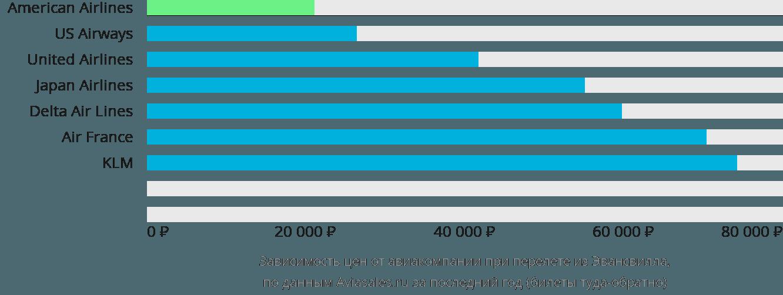 Динамика цен в зависимости от авиакомпании, совершающей перелет из Эвансвилла