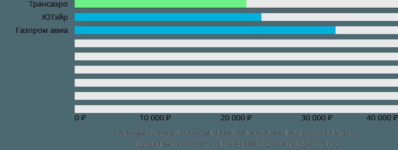 Динамика цен в зависимости от авиакомпании, совершающей перелет из Белоярского в Москву