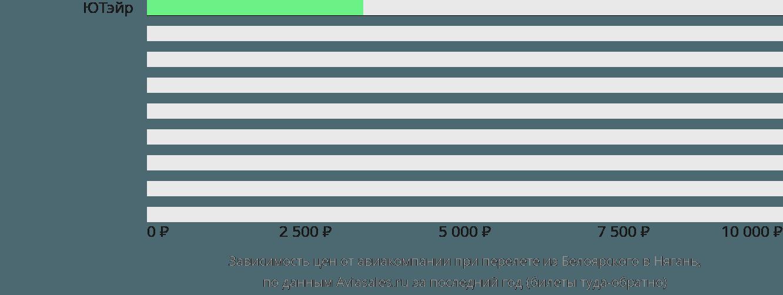 Динамика цен в зависимости от авиакомпании, совершающей перелет из Белоярского в Нягань