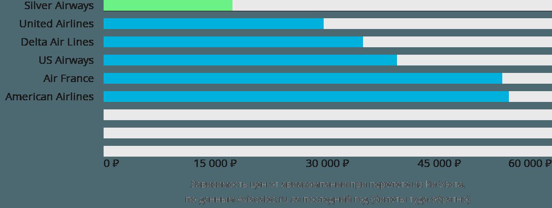 Динамика цен в зависимости от авиакомпании, совершающей перелет из Ки-Уэста